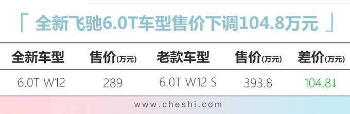 官降宾利新飞驰降价104万 混动版售价低于200万-图1