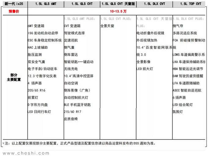 北京现代新ix25本月上市 降价近1万元预售10万起-图2