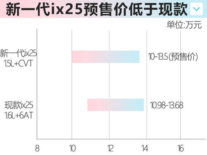 北京现代新ix25本月上市 降价近1万元预售10万起-图3