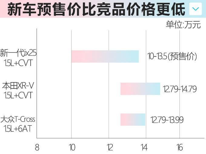 北京现代新ix25本月上市 降价近1万元预售10万起-图4