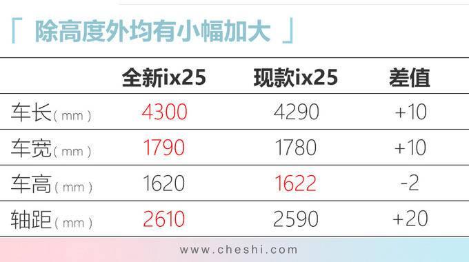 北京现代新ix25本月上市 降价近1万元预售10万起-图8