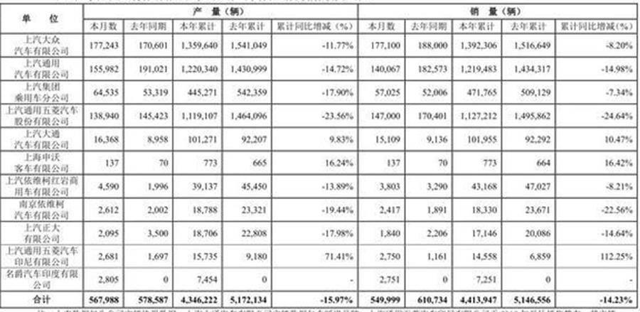 同比下滑9.94% 上汽集团9月份产销快报公布