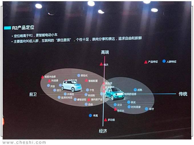 欧拉R2即将年内上市 预计9万起售 竞争奇瑞eQ-图3