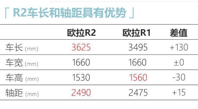 欧拉R2即将年内上市 预计9万起售 竞争奇瑞eQ-图4