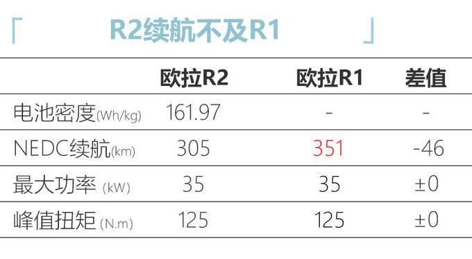 欧拉R2即将年内上市 预计9万起售 竞争奇瑞eQ-图5