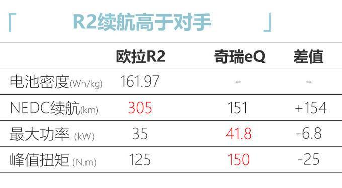 欧拉R2即将年内上市 预计9万起售 竞争奇瑞eQ-图7
