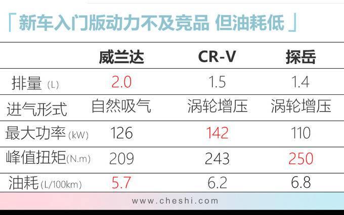 广汽丰田新SUV威兰达将发布 比CR-V更大动力强-图8