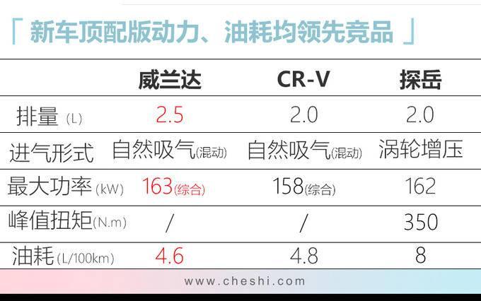 广汽丰田新SUV威兰达将发布 比CR-V更大动力强-图9