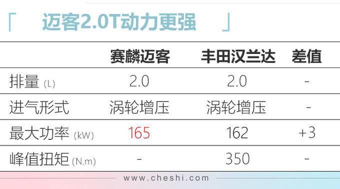 赛麟超跑SUV搭2.0T明年上市 预计23万元起售-图3