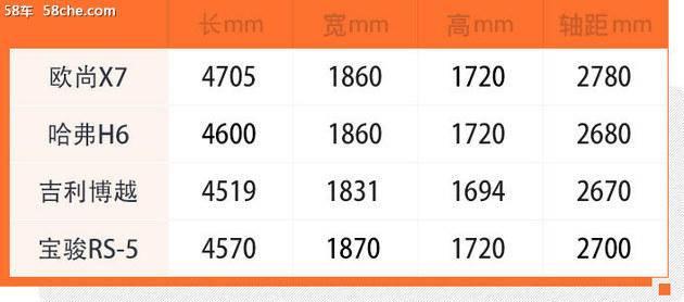 58秒看懂长安欧尚X7 预售7.99-11.99万