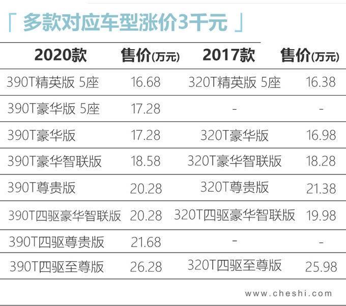 广汽传祺新GS8动力大增 起售价涨3千卖16.68万-图2