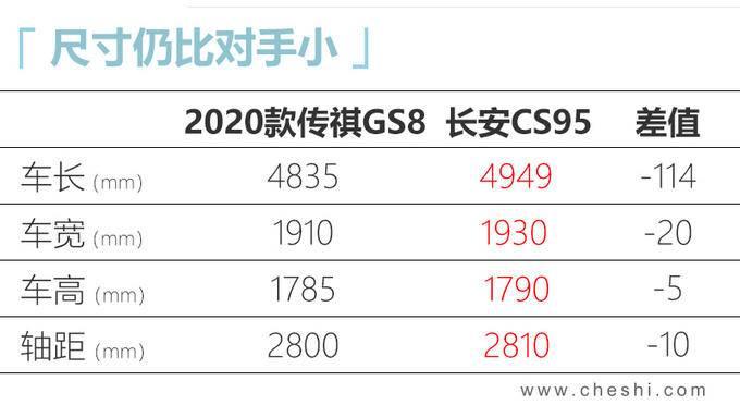广汽传祺新GS8动力大增 起售价涨3千卖16.68万-图5