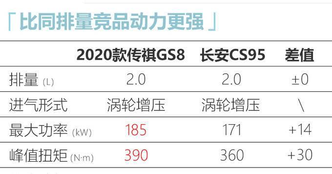 广汽传祺新GS8动力大增 起售价涨3千卖16.68万-图7