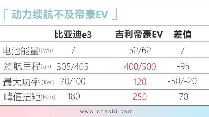 比亚迪e3到店实拍 10月24日上市或10万起售-图9