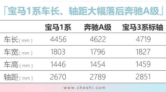 华晨宝马新款1系到店实拍 三缸车型15万就能买-图4