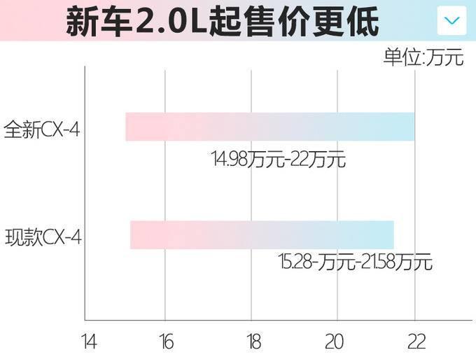 一汽马自达新CX-4到店 11月8日上市起售不到15万-图2