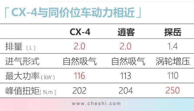一汽马自达新CX-4到店 11月8日上市起售不到15万-图7