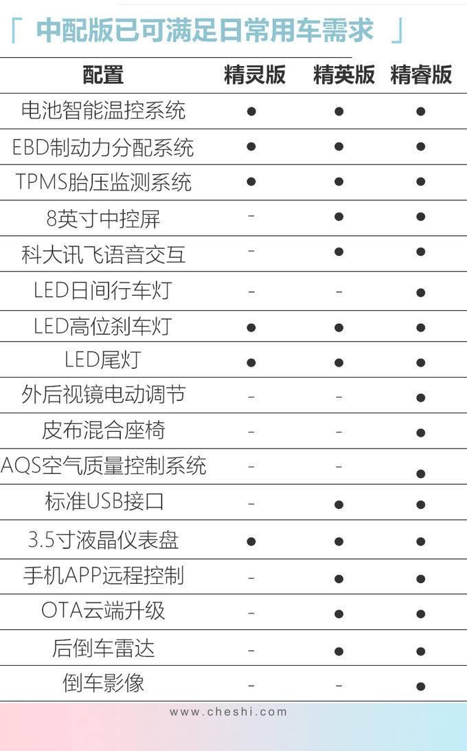 东风启辰e30正式上市 雷诺日产打造6.18万起售-图9