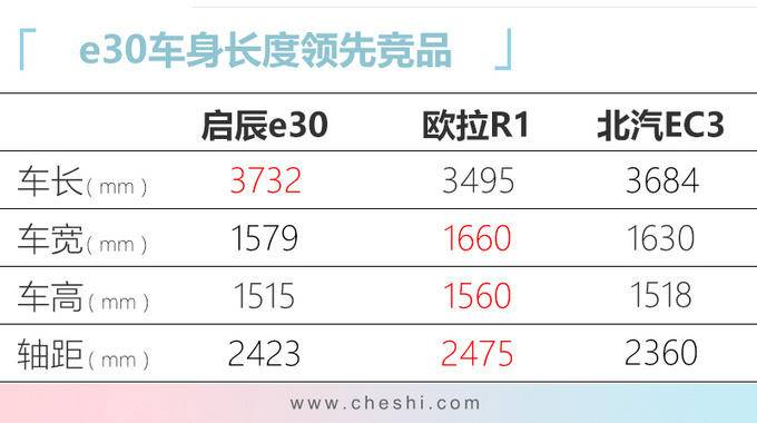 东风启辰e30正式上市 雷诺日产打造6.18万起售-图14
