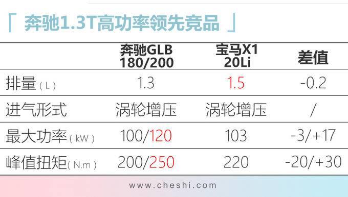 奔驰GLB七座SUV实拍 月底上市尺寸同级别第一-图1