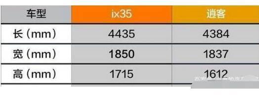 现代ix35和逍客哪个好 两款车型各有特点但逍客销量更好