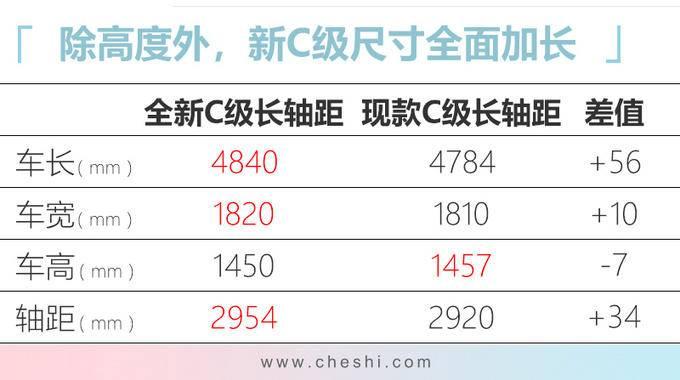 北京奔驰下一代C级曝光-再加长!轴距比E级还长