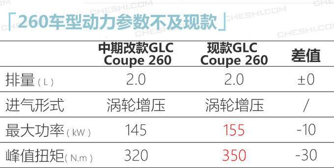奔驰新款GLC轿跑版到店实拍 4天后上市48万起售-图1