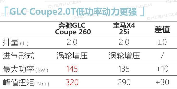 奔驰新款GLC轿跑版到店实拍 4天后上市48万起售-图3