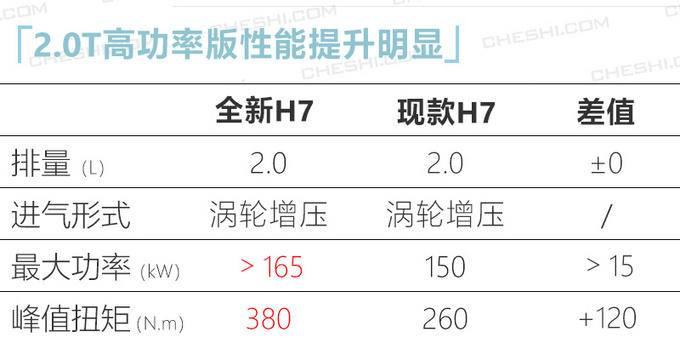 红旗全新H7实拍 新增3.0T引擎 外观酷似劳斯莱斯-图1