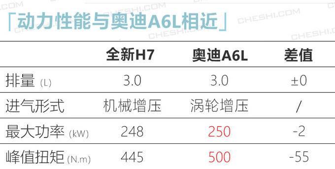 红旗全新H7实拍 新增3.0T引擎 外观酷似劳斯莱斯-图6