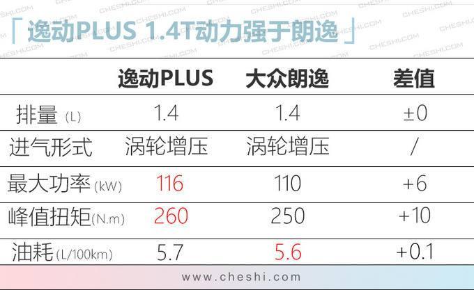 逸动PLUS双12正式亮相 搭蓝鲸1.4T/油耗低于6L-图1