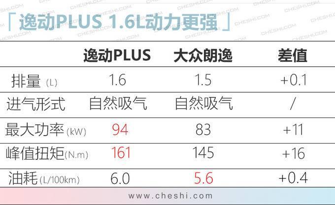 逸动PLUS双12正式亮相 搭蓝鲸1.4T/油耗低于6L-图2