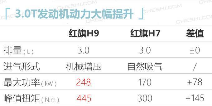 红旗全新轿车H9 1月8日首发 搭载3.0T六缸发动机-图2