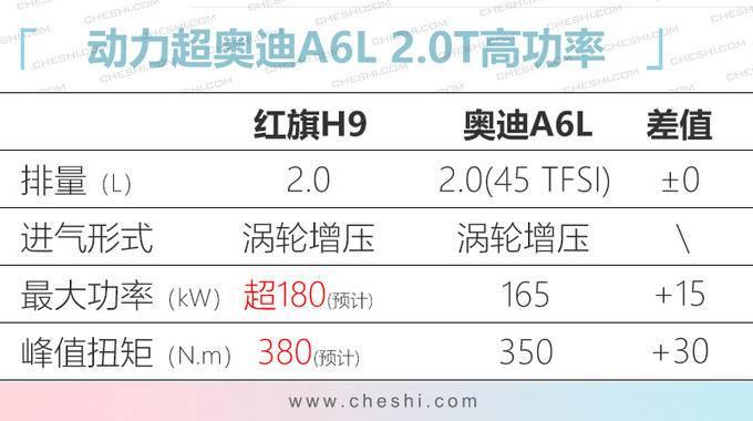 红旗H9旗舰轿车2.0T版谍照 售价预计不到30万-图2