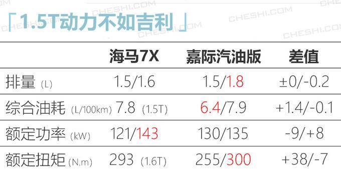 海马7X 1.5T车型实拍比吉利嘉际更大10万起售-图4