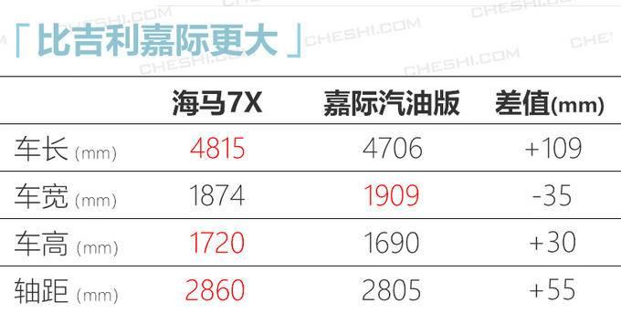 海马7X 1.5T车型实拍比吉利嘉际更大10万起售-图5