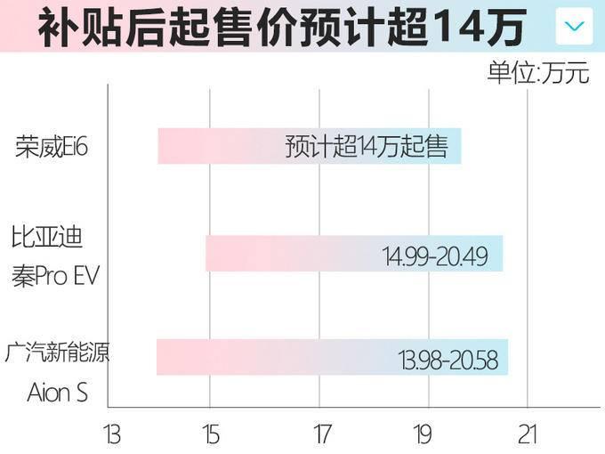 荣威Ei6纯电轿车或14万起 PK几何A/广汽Aion S-图2