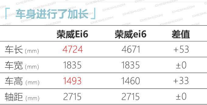 荣威Ei6纯电轿车或14万起 PK几何A/广汽Aion S-图5