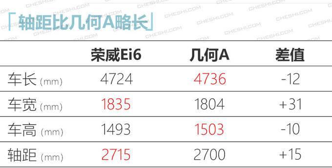 荣威Ei6纯电轿车或14万起 PK几何A/广汽Aion S-图6
