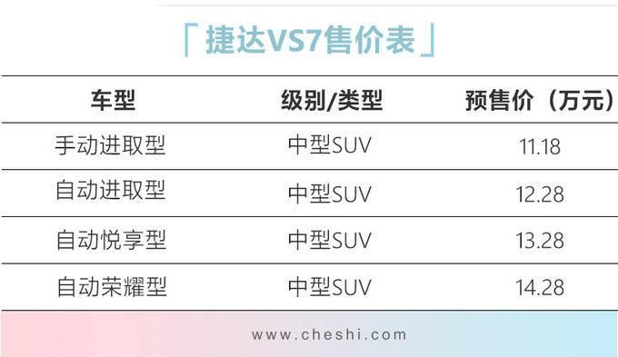 捷达VS7进店调查 上市前订车这些都能享受到-图3