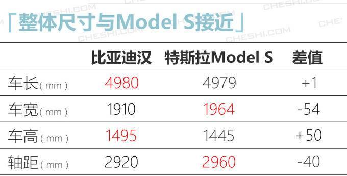 比亚迪旗舰轿车曝光 尺寸近Model S/续航最高605km-图6
