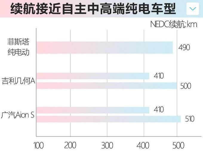 现代菲斯塔纯电动下周上市 续航490km或16万起售-图7