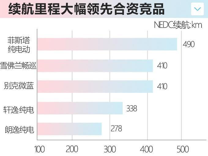 运动感十足北京现代菲斯塔纯电 17.38万就能买-图1