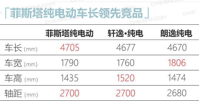 现代菲斯塔纯电动上市 补贴后16.89万起/续航490km-图7