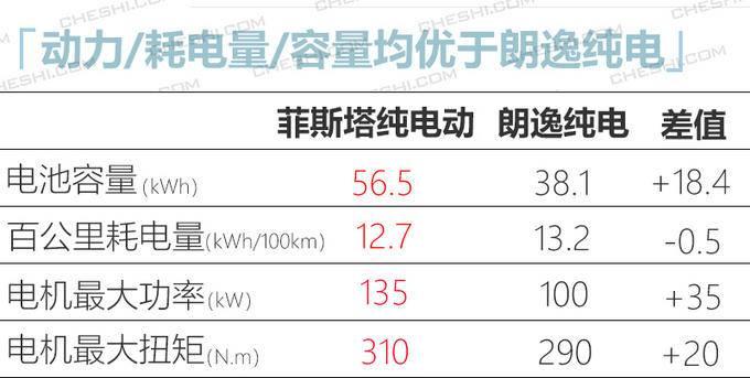 现代菲斯塔纯电动上市 补贴后16.89万起/续航490km-图8