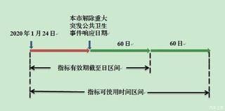 北京部分小客车指标将继续延期使用