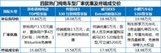 """為搶北京6萬新能源指標,這些車型都準備了多少""""羊毛""""?"""