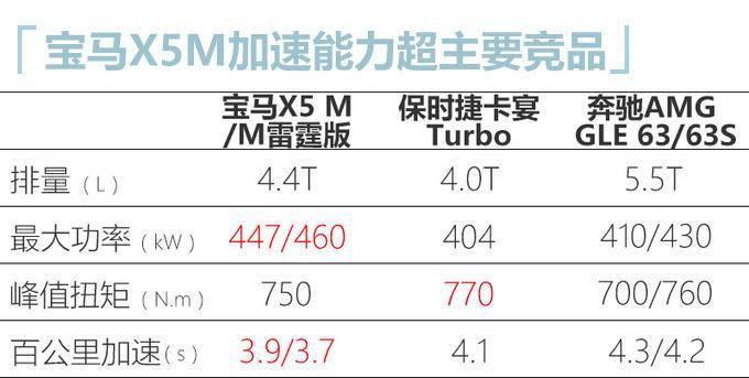 宝马X5性能版4月27日上市 加速能力更强/超竞品