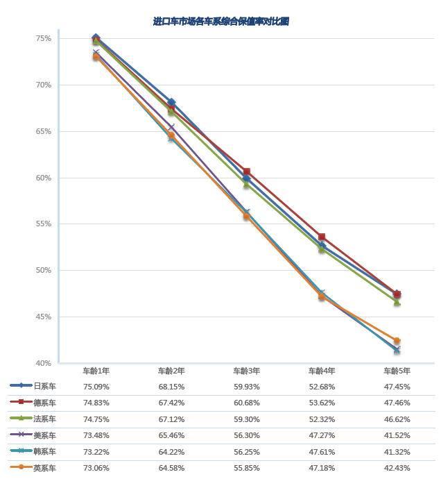 进口车市场车系综合保值率趋势图