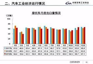 中汽协产销数据:2019全年销量2576.9万辆,下降8.2%;新能源销量120.6万辆,下降4.0%